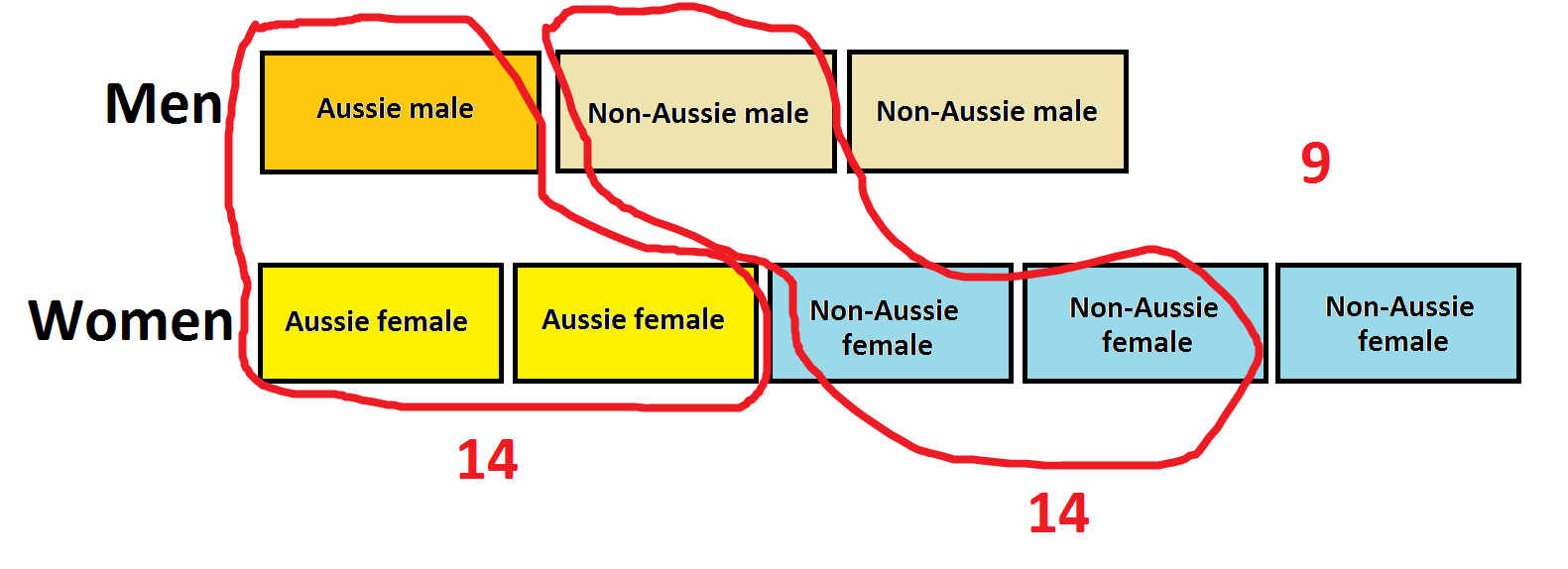 19 An Aside On Tape Diagrams Gday Math Block Diagram We Thus See That One For The Men And Women Together Account 9 People Looking At Set Of Australians Now